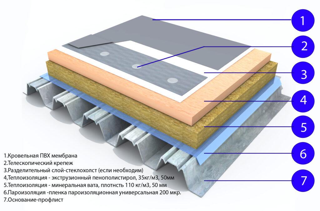 укладка кровли ПВХ мембраной в Москве