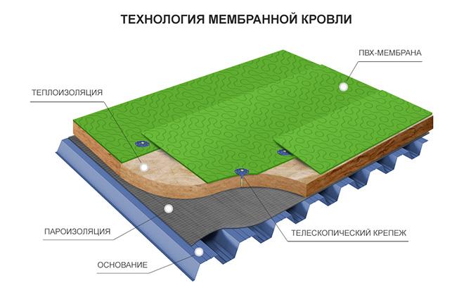 укладка ТПО мембраны для кровли в Москве и области